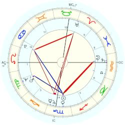 Garry Marshall - natal chart (Placidus)