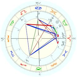 Billy Martin - natal chart (Placidus)