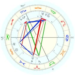 Bobby Brown - natal chart (Placidus)