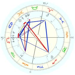 Barry Manilow - natal chart (Placidus)