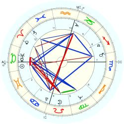 Anthony Saidy - natal chart (Placidus)
