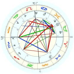 Judge Reinhold - natal chart (Placidus)