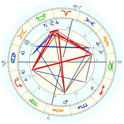 Birth Rapid - natal chart (Placidus)