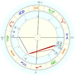 Clint Black - natal chart (Placidus)
