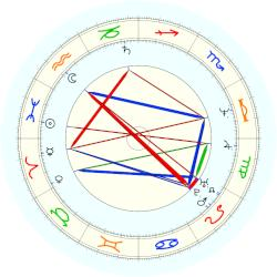 Pope Adrian VI - natal chart (noon, no houses)