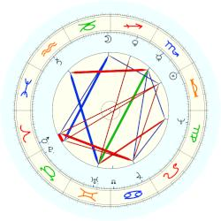 Pope Alexander VIII - natal chart (noon, no houses)