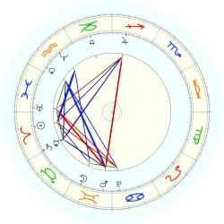 Pope Benedict XIV - natal chart (noon, no houses)