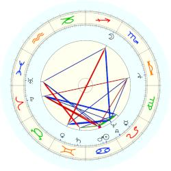 Pope Clement X - natal chart (noon, no houses)