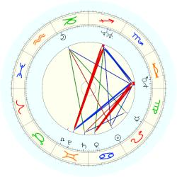 Pope Clement XI - natal chart (noon, no houses)