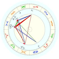 Pope Clement XIII - natal chart (noon, no houses)