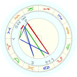 Pope Gregory XIV - natal chart (noon, no houses)