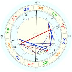 Pope Gregory XV - natal chart (Placidus)
