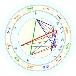 Pope Gregory XVI - natal chart (noon, no houses)