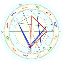 Pope Innocent XII - natal chart (Placidus)