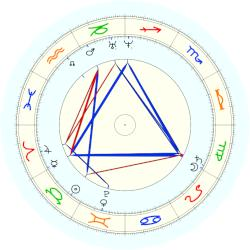 Pope Innocent XIII - natal chart (noon, no houses)