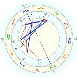 Dave Grohl - natal chart (Placidus)