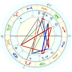 Suzi Harvey - natal chart (Placidus)