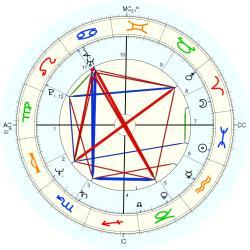 Steve Jobs - natal chart (Placidus)