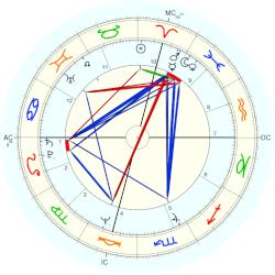 James Woods - natal chart (Placidus)
