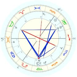 Sophie Rhys-Jones - natal chart (Placidus)