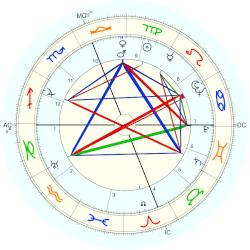 David Packard - natal chart (Placidus)