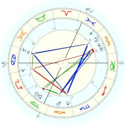 Dixie Lee Ray - natal chart (Placidus)