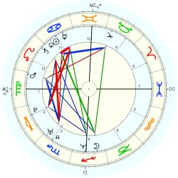 Fred Savage - natal chart (Placidus)