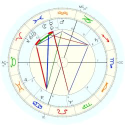 Fred Rogers - natal chart (Placidus)