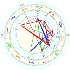 Frank Lloyd Wright : Rectified by Isaac Starkman - natal chart (Placidus)