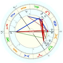 Robin Heath - natal chart (Placidus)