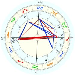 Scott Hicks - natal chart (Placidus)