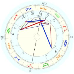 Toni Collette - natal chart (Placidus)