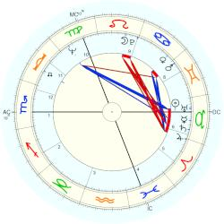 Bruce Chatwin - natal chart (Placidus)