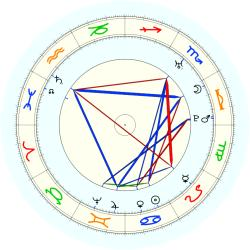 Robert Adam - natal chart (noon, no houses)