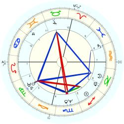 Ernest C. Jr. Anthony - natal chart (Placidus)
