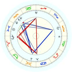 Theodor Seuss - natal chart (noon, no houses)
