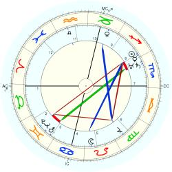 Virgil Thomson - natal chart (Placidus)