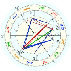 Robert James Atkins - natal chart (Placidus)
