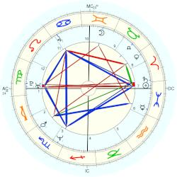 Billy Corgan - natal chart (Placidus)