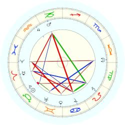 Theodor Herzl - natal chart (noon, no houses)