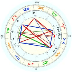James Redfield - natal chart (Placidus)