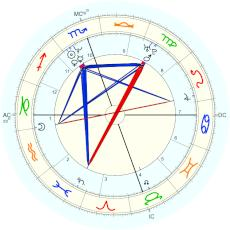 Jeff Buckley :  - natal chart (Placidus)