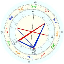 Jeff Buckley - natal chart (Placidus)