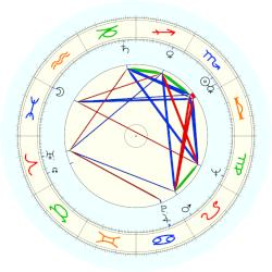 Michael (1930) Collins - natal chart (noon, no houses)