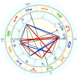 Birth Defect: Sexual 36393 - natal chart (Placidus)