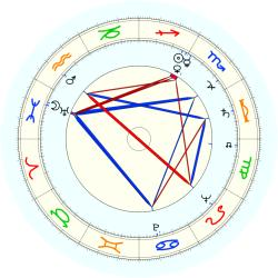 "Charles ""Sparky"" Schulz - natal chart (noon, no houses)"