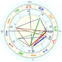 Birth Unusual 36408 - natal chart (Placidus)