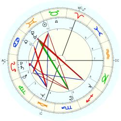 Jean J. Marie Cuypers - natal chart (Placidus)