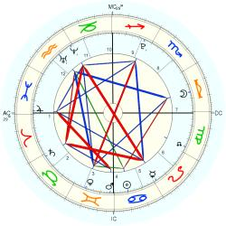 Sailor Cook - natal chart (Placidus)