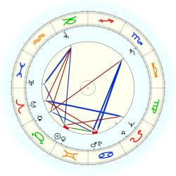 Pol Pot - natal chart (noon, no houses)